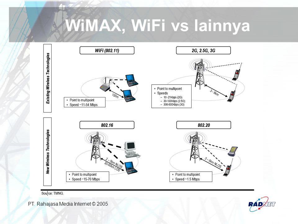 WiMAX, WiFi vs lainnya