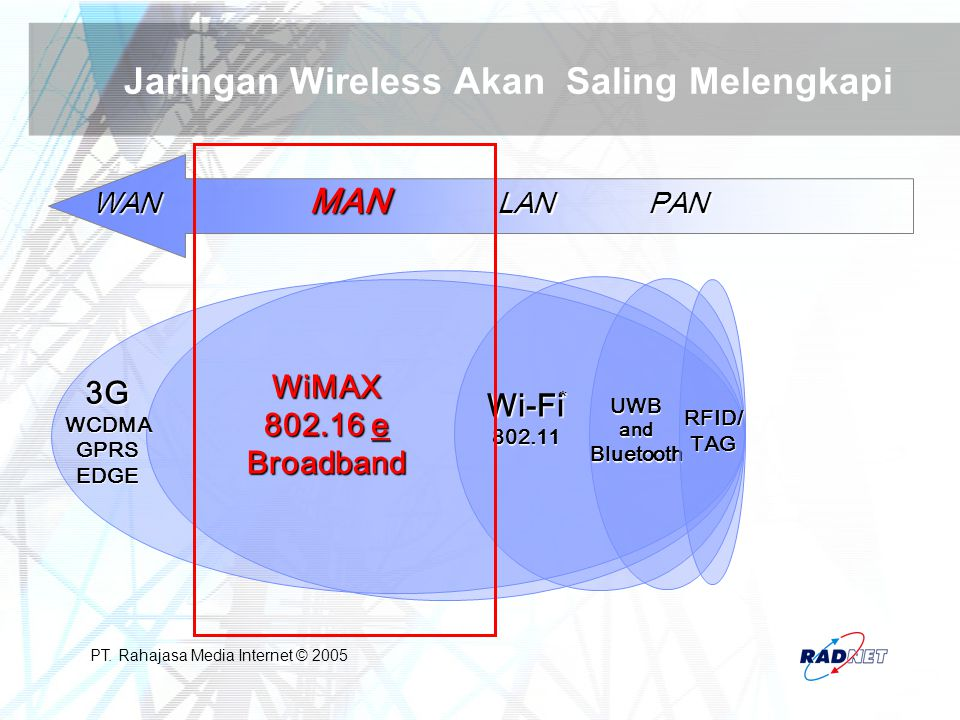 Jaringan Wireless Akan Saling Melengkapi