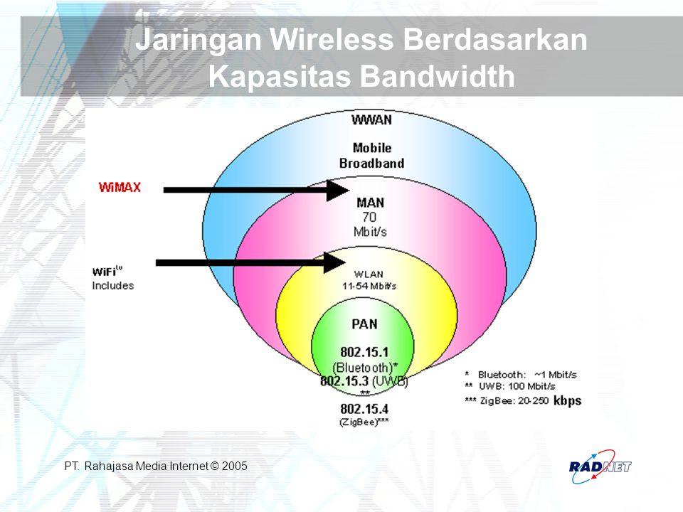 Jaringan Wireless Berdasarkan Kapasitas Bandwidth