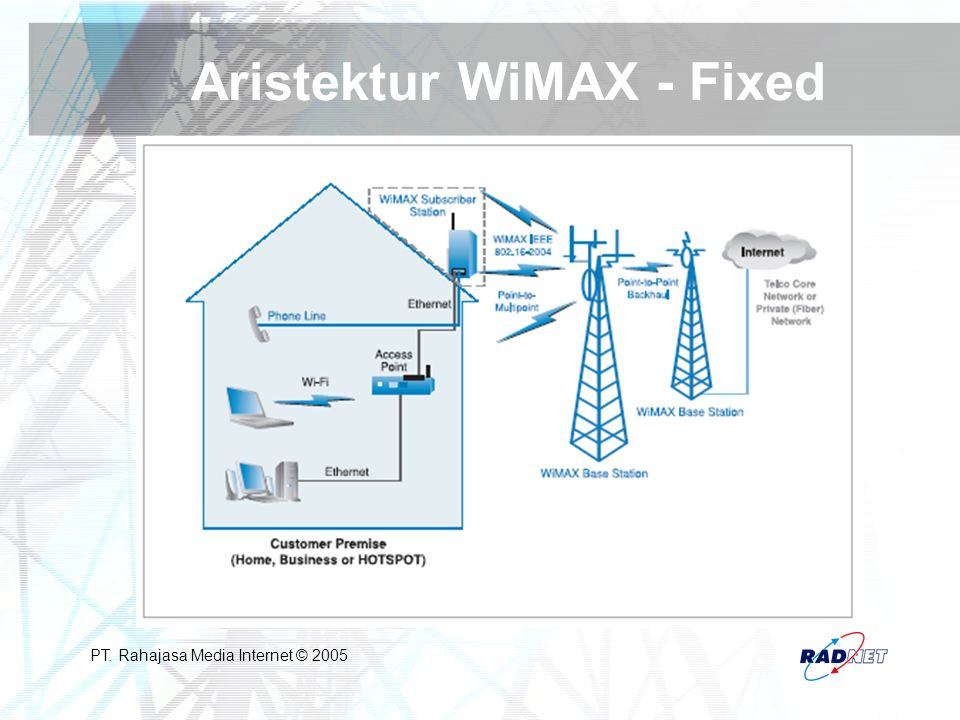 Aristektur WiMAX - Fixed