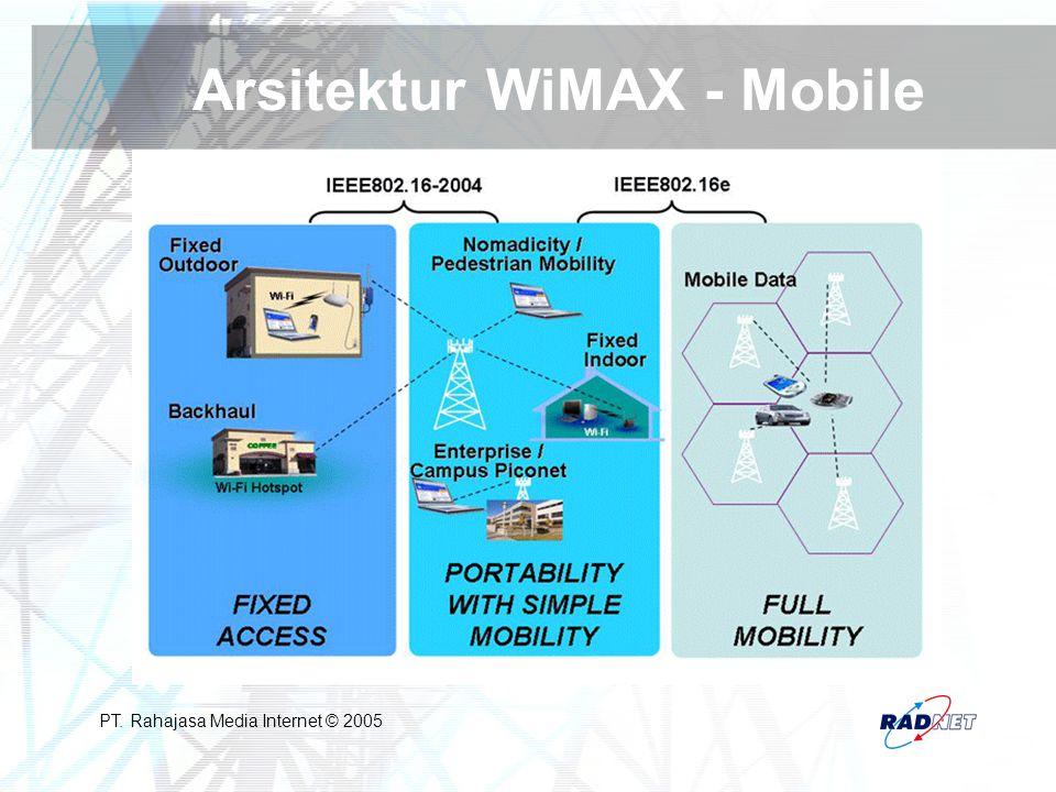 Arsitektur WiMAX - Mobile