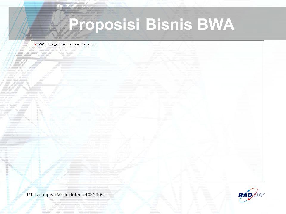 Proposisi Bisnis BWA