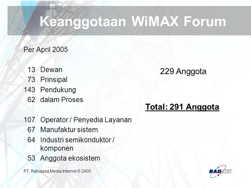 Keanggotaan WiMAX Forum