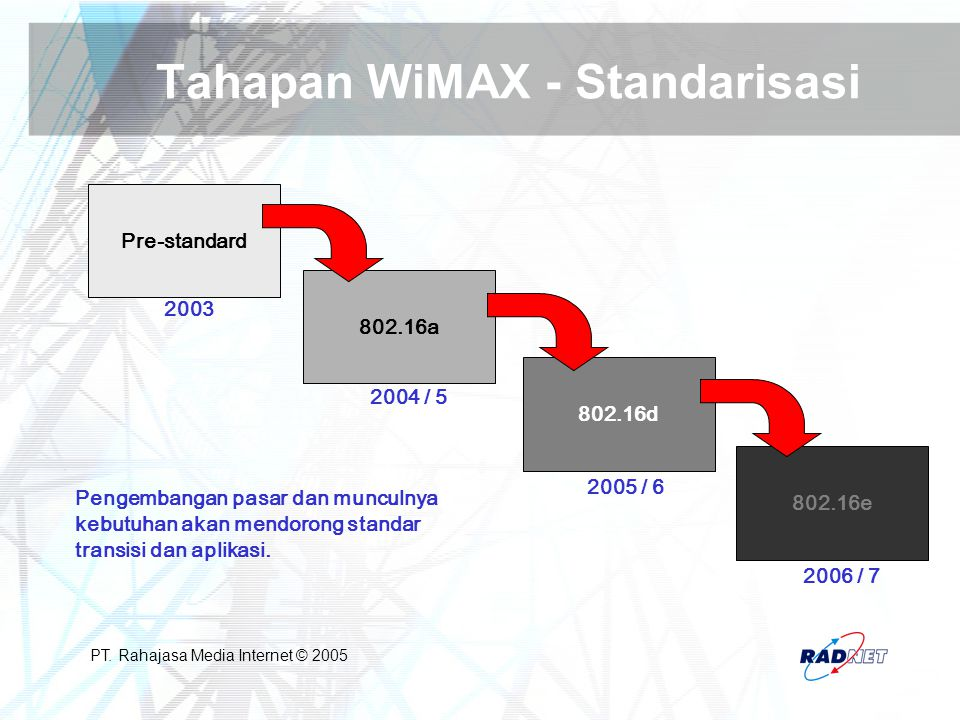 Tahapan WiMAX - Standarisasi