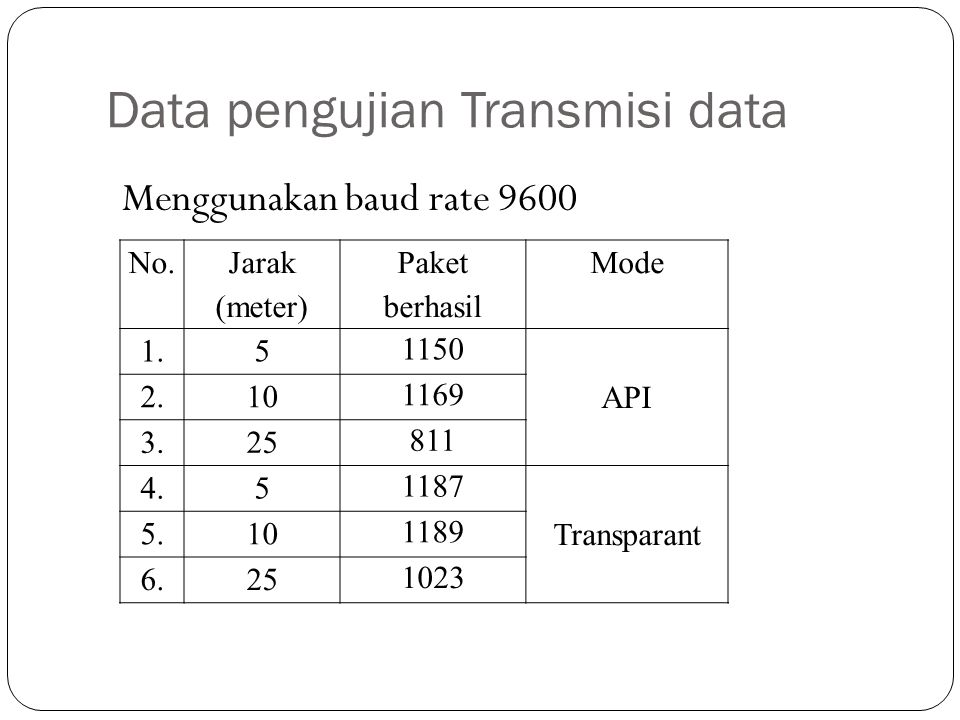 Data pengujian Transmisi data