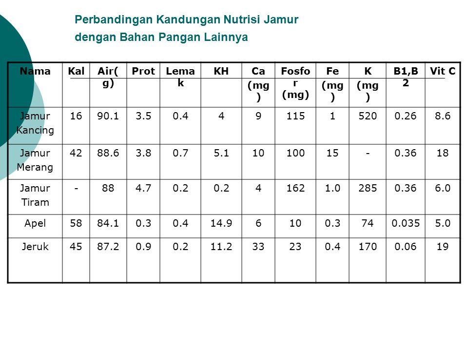 Perbandingan Kandungan Nutrisi Jamur dengan Bahan Pangan Lainnya
