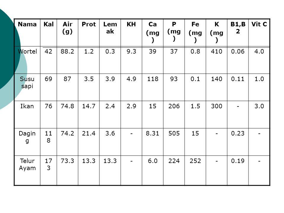 Nama Kal. Air (g) Prot. Lemak. KH. Ca. (mg) P (mg) Fe. K. B1,B2. Vit C. Wortel. 42. 88.2.