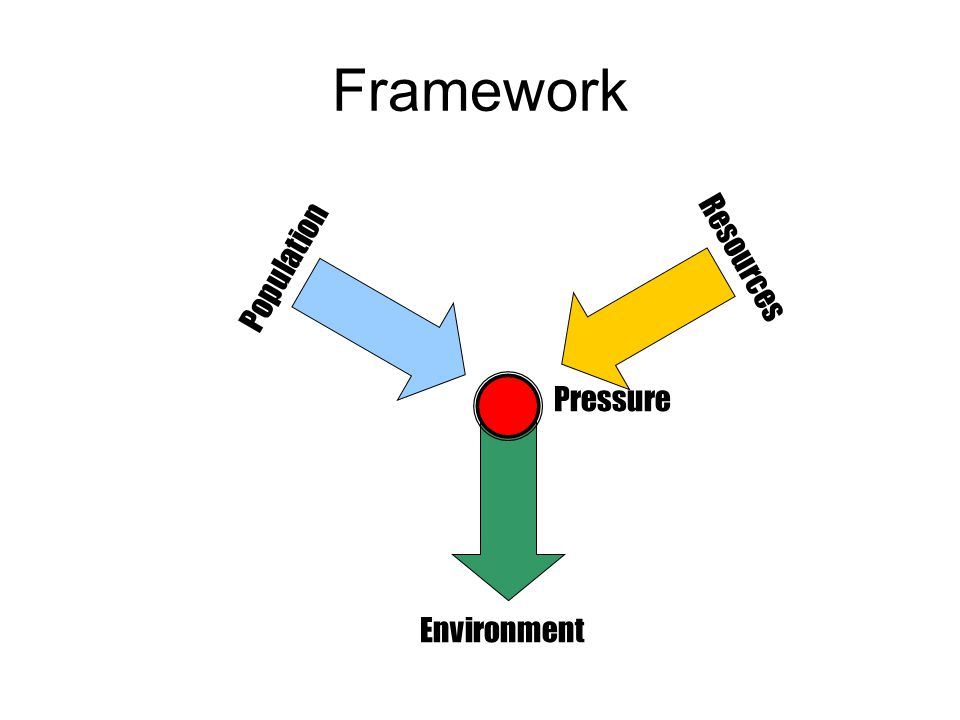 Framework Resources Population Pressure Environment