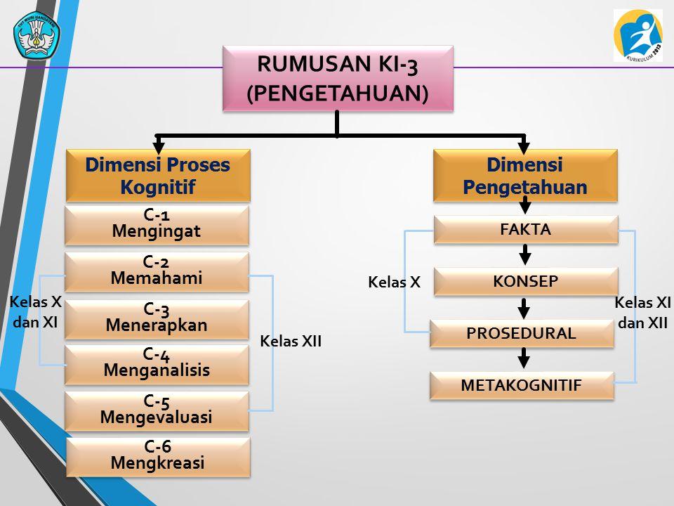 RUMUSAN KI-3 (PENGETAHUAN) Dimensi Proses Kognitif