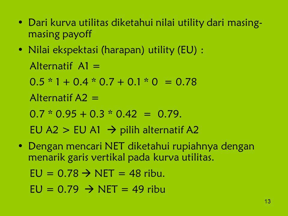 Dari kurva utilitas diketahui nilai utility dari masing- masing payoff