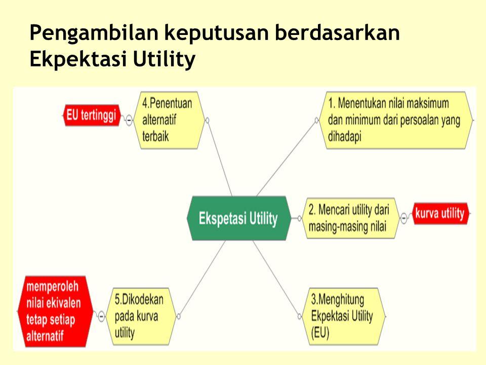 Pengambilan keputusan berdasarkan Ekpektasi Utility