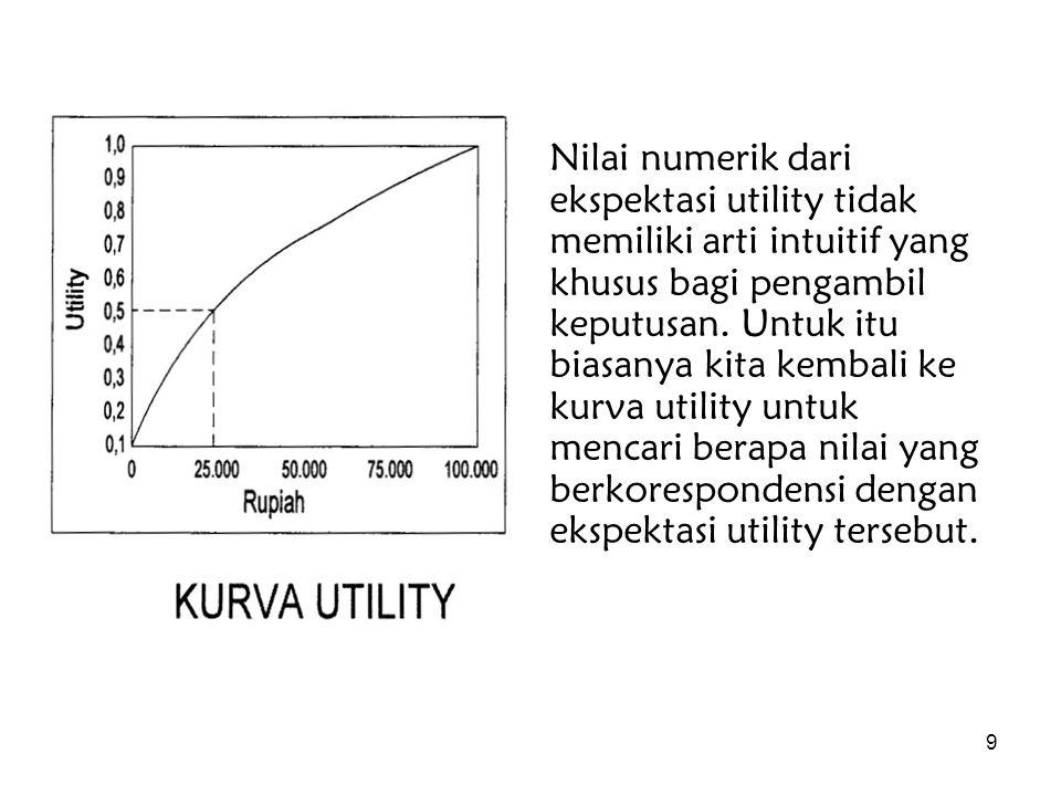 Nilai numerik dari ekspektasi utility tidak memiliki arti intuitif yang khusus bagi pengambil keputusan.