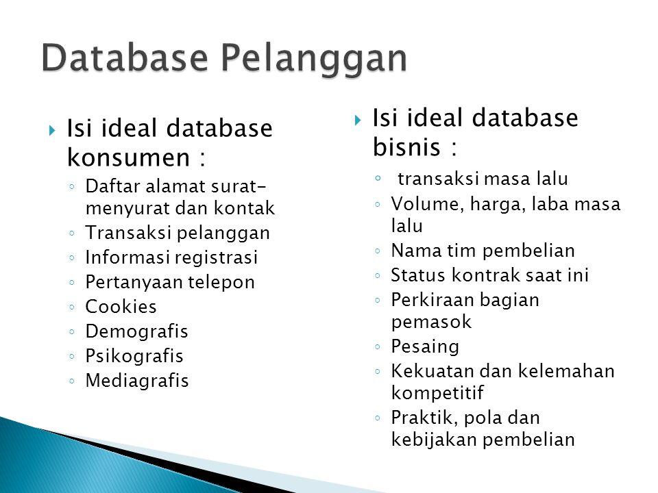 Database Pelanggan Isi ideal database bisnis :