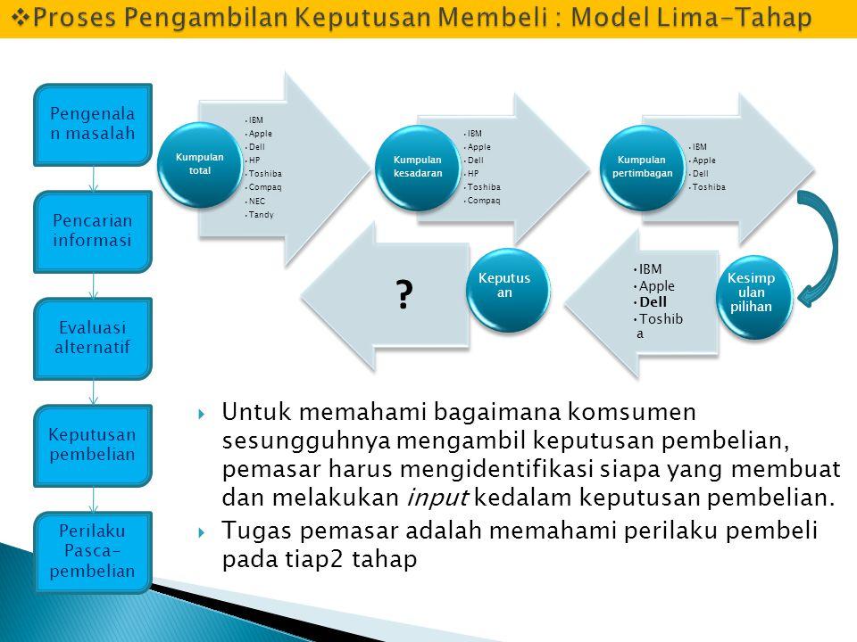 Proses Pengambilan Keputusan Membeli : Model Lima-Tahap