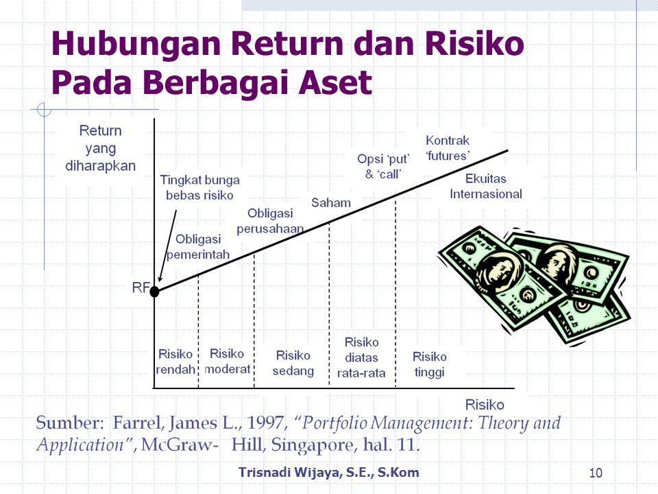 Hubungan Return dan Risiko Pada Berbagai Aset