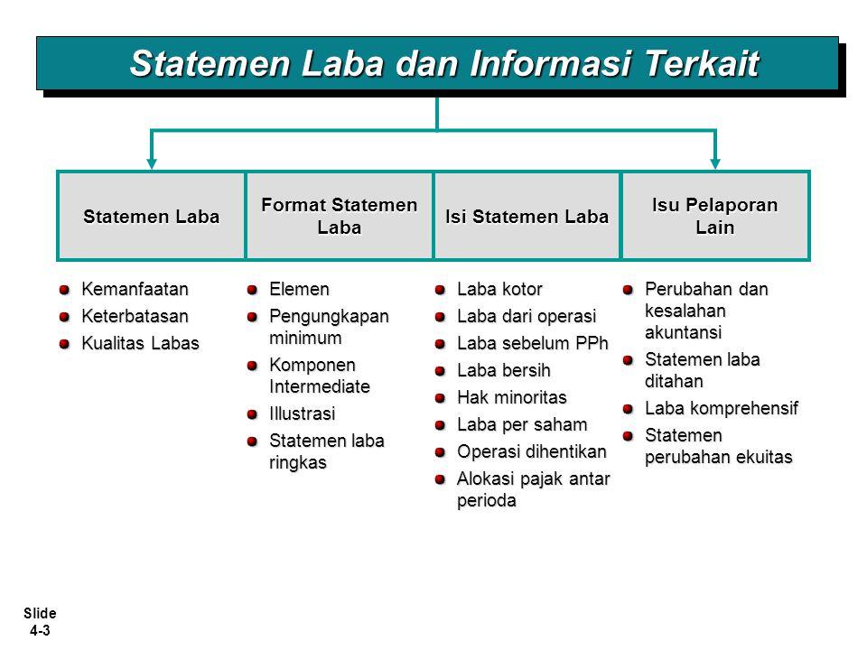 Statemen Laba dan Informasi Terkait