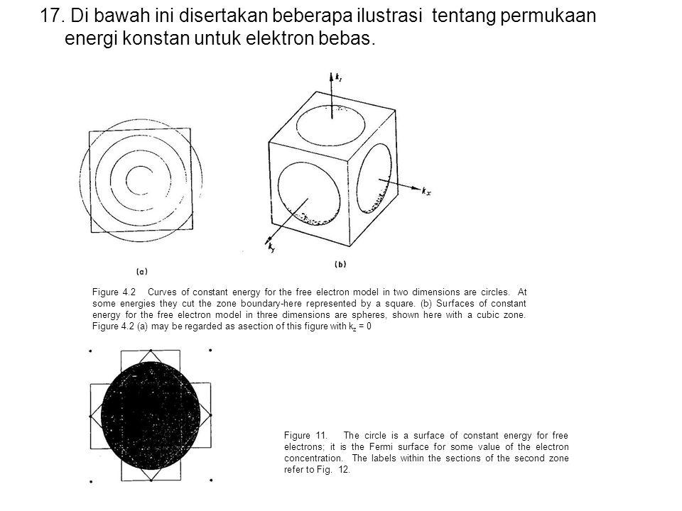 17. Di bawah ini disertakan beberapa ilustrasi tentang permukaan energi konstan untuk elektron bebas.