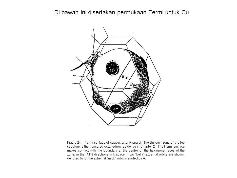 Di bawah ini disertakan permukaan Fermi untuk Cu