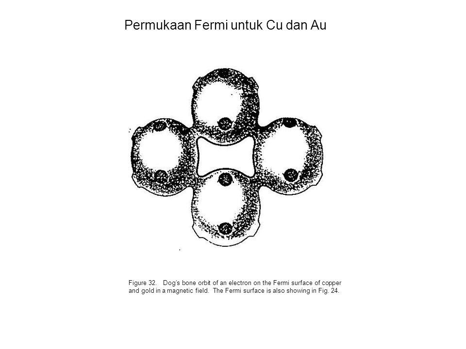 Permukaan Fermi untuk Cu dan Au