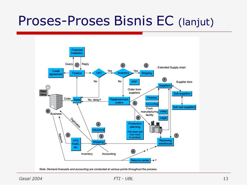 Proses-Proses Bisnis EC (lanjut)