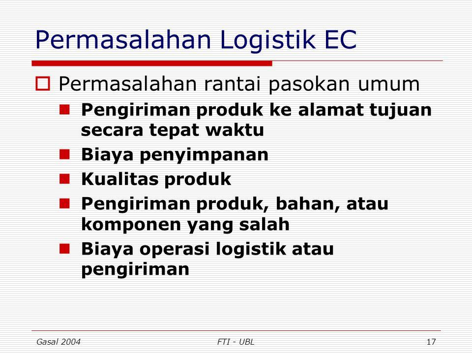 Permasalahan Logistik EC