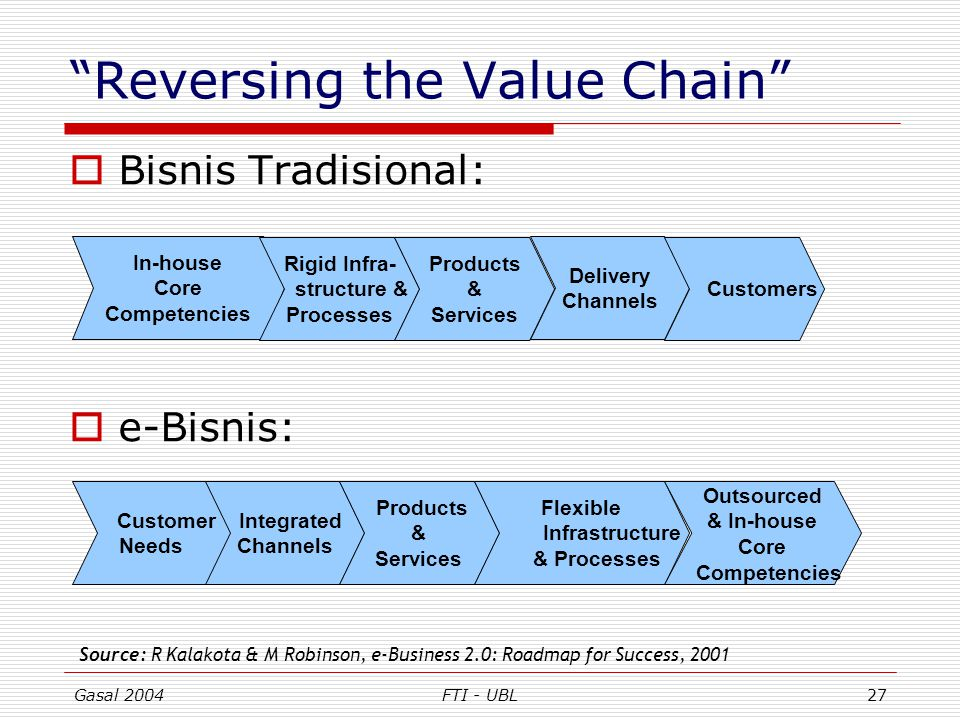Reversing the Value Chain