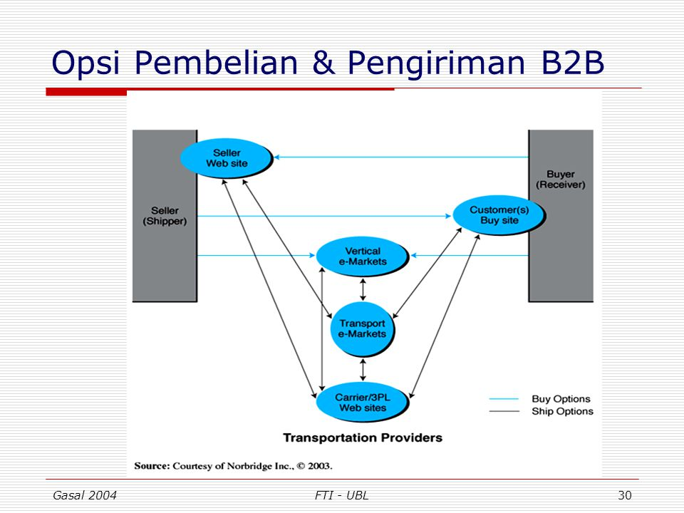 Opsi Pembelian & Pengiriman B2B