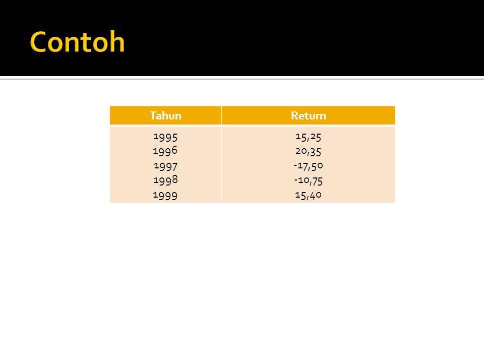 Contoh Tahun Return 1995 1996 1997 1998 1999 15,25 20,35 -17,50 -10,75 15,40