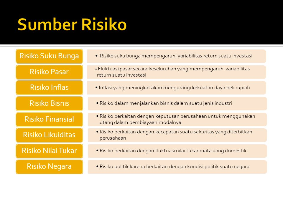 Sumber Risiko Risiko Suku Bunga Risiko Pasar Risiko Inflas