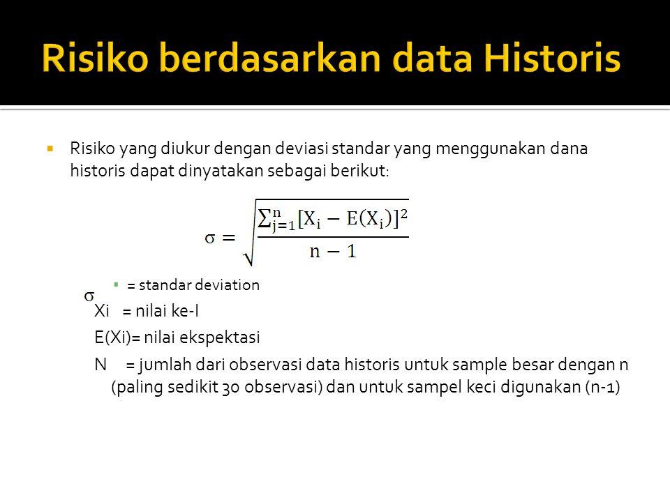 Risiko berdasarkan data Historis