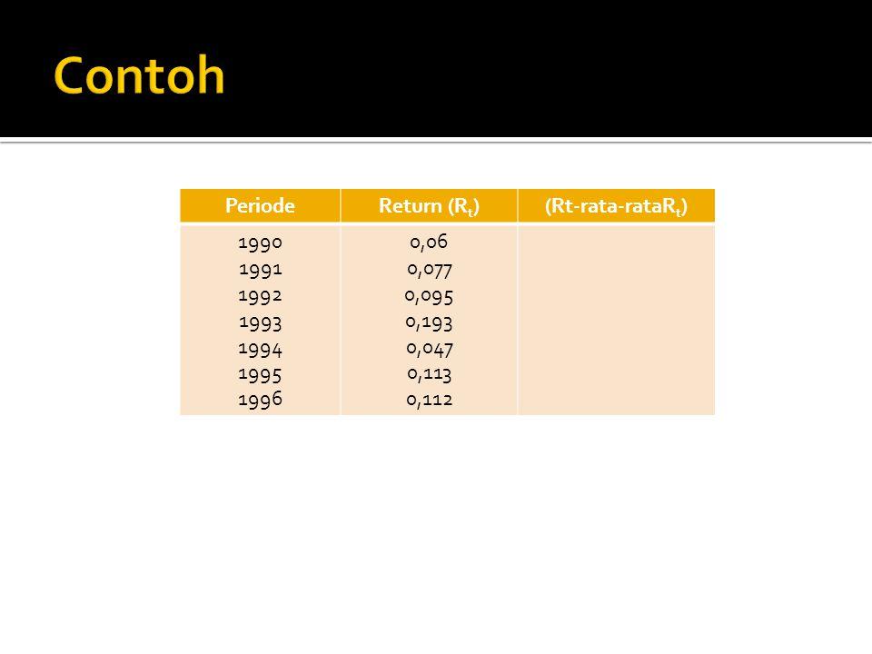 Contoh Periode Return (Rt) (Rt-rata-rataRt) 1990 1991 1992 1993 1994