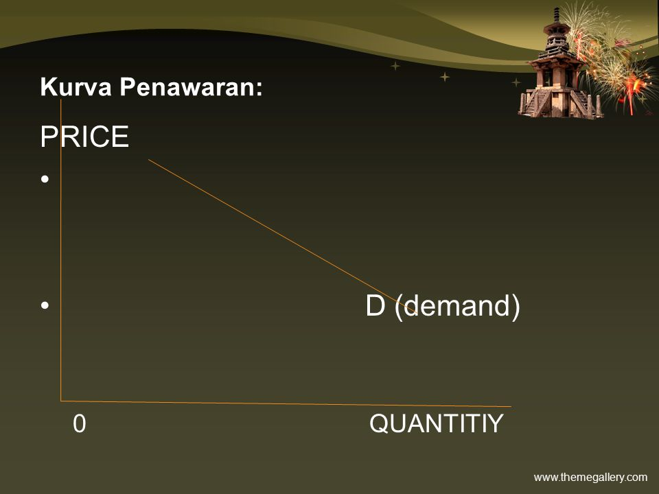Kurva Penawaran: PRICE D (demand) 0 QUANTITIY