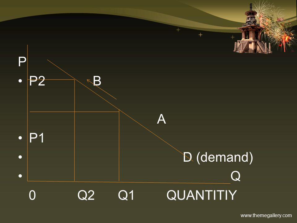 P P2 B A P1 D (demand) Q 0 Q2 Q1 QUANTITIY