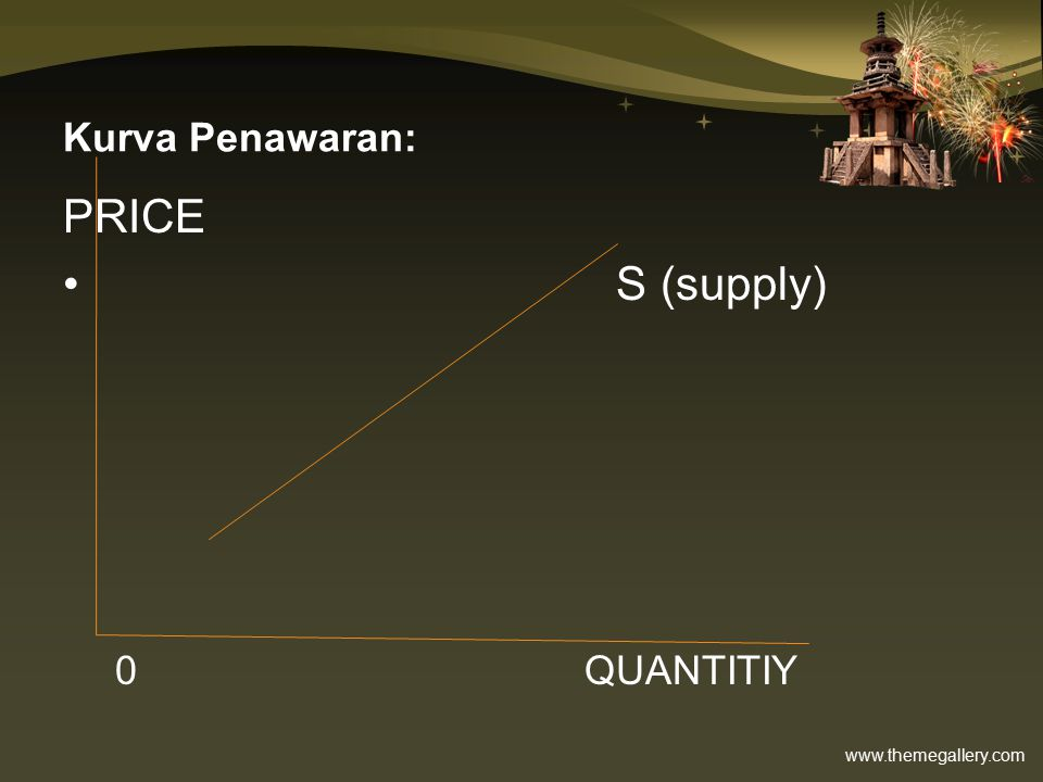 Kurva Penawaran: PRICE S (supply) 0 QUANTITIY