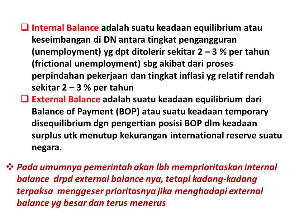 Internal Balance adalah suatu keadaan equilibrium atau keseimbangan di DN antara tingkat pengangguran (unemployment) yg dpt ditolerir sekitar 2 – 3 % per tahun (frictional unemployment) sbg akibat dari proses perpindahan pekerjaan dan tingkat inflasi yg relatif rendah sekitar 2 – 3 % per tahun