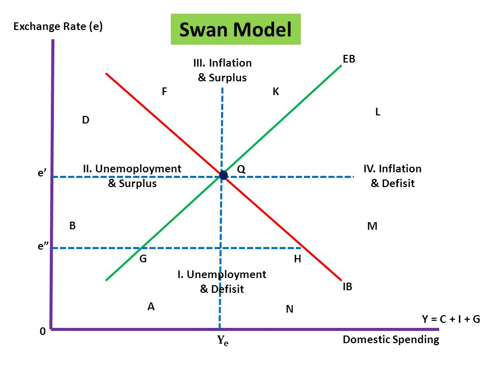 Swan Model Exchange Rate (e) EB III. Inflation & Surplus F K L D