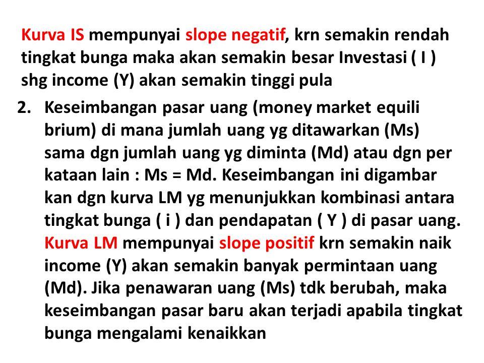 Kurva IS mempunyai slope negatif, krn semakin rendah tingkat bunga maka akan semakin besar Investasi ( I ) shg income (Y) akan semakin tinggi pula