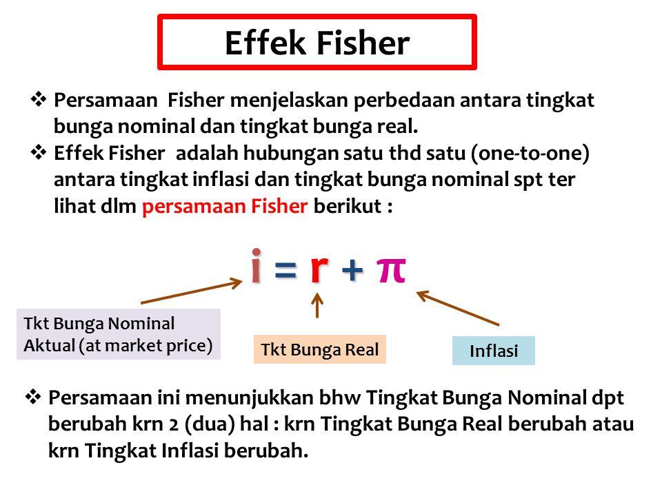 Effek Fisher Persamaan Fisher menjelaskan perbedaan antara tingkat bunga nominal dan tingkat bunga real.