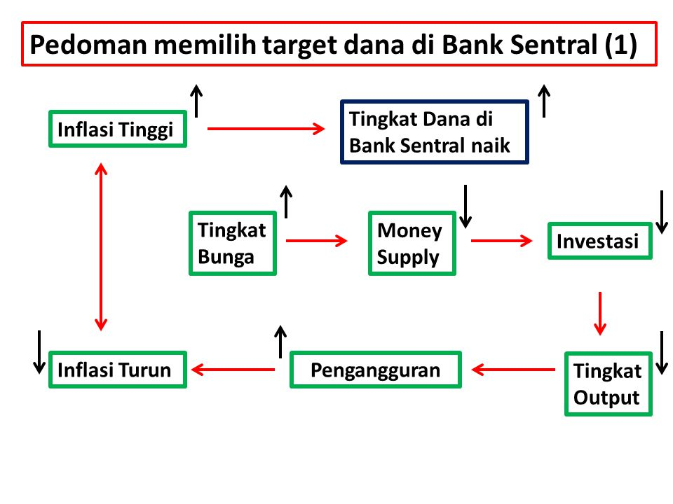Pedoman memilih target dana di Bank Sentral (1)