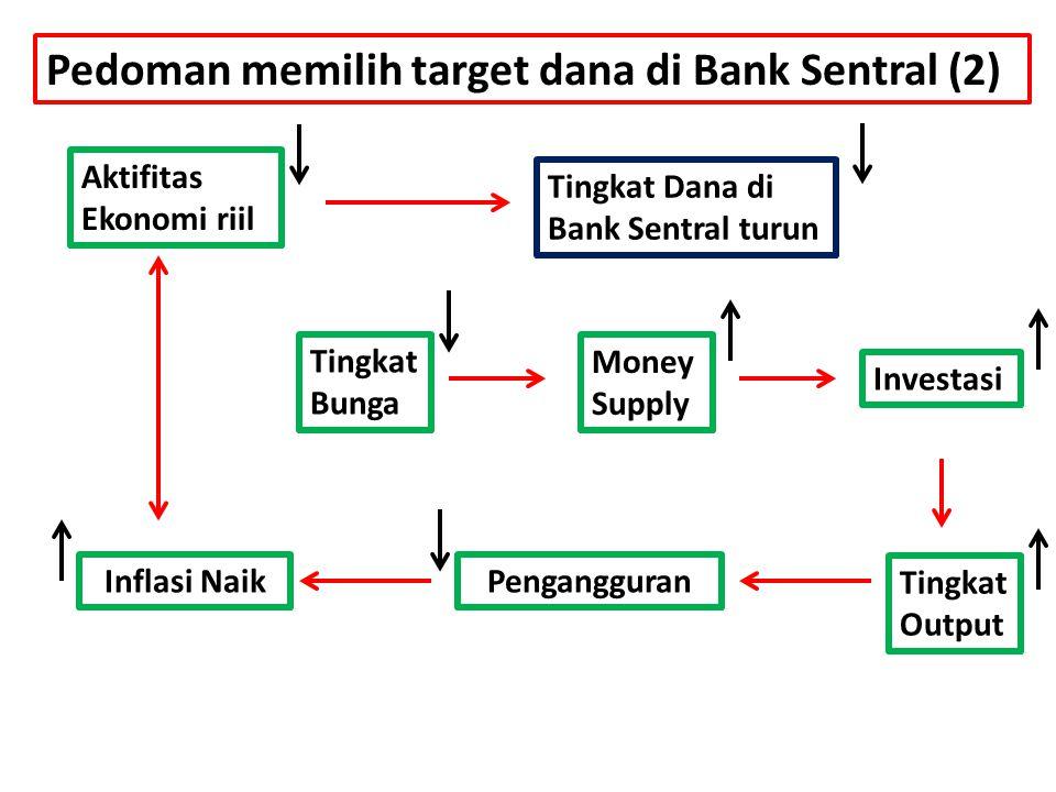 Pedoman memilih target dana di Bank Sentral (2)