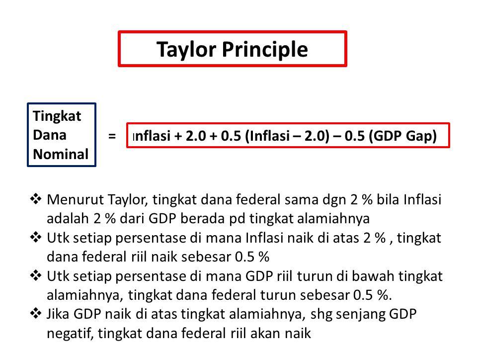 Taylor Principle Tingkat Dana Nominal =