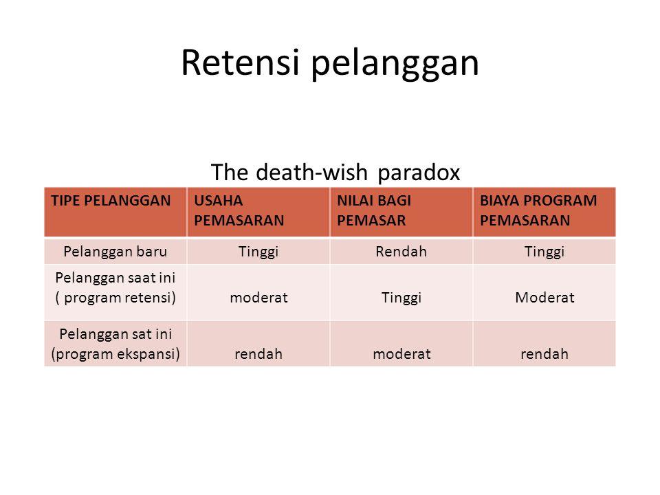 Retensi pelanggan The death-wish paradox TIPE PELANGGAN