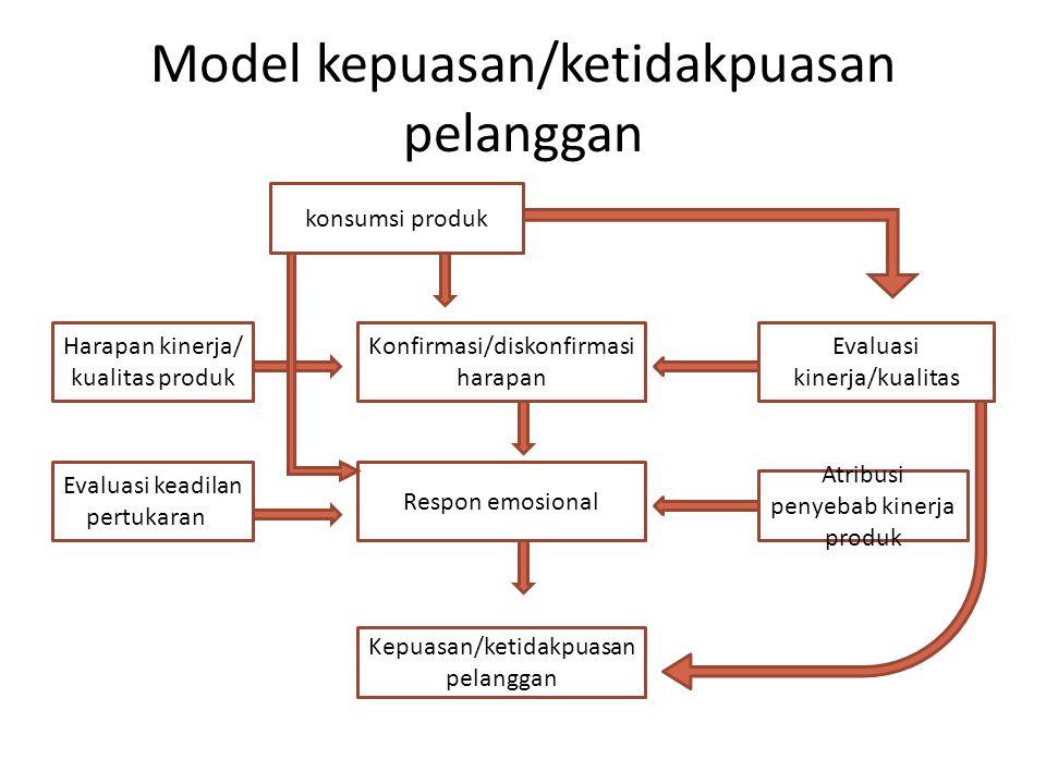 Model kepuasan/ketidakpuasan pelanggan