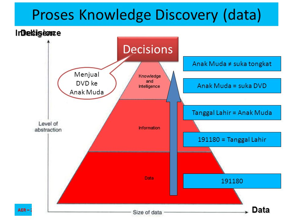 Proses Knowledge Discovery (data)