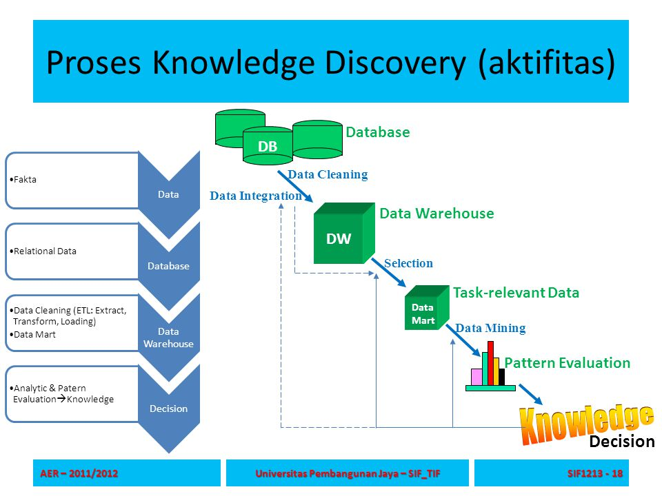 Proses Knowledge Discovery (aktifitas)