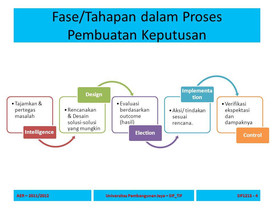Fase/Tahapan dalam Proses Pembuatan Keputusan