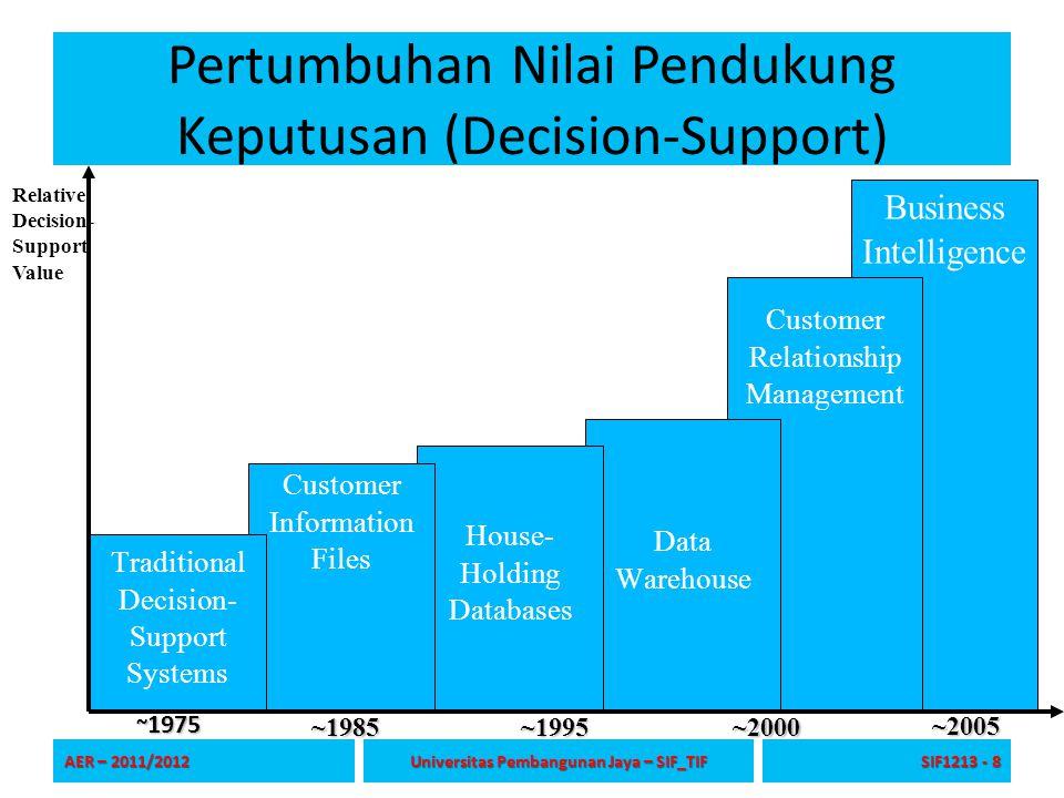 Pertumbuhan Nilai Pendukung Keputusan (Decision-Support)