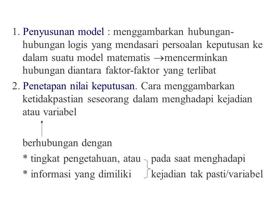 1. Penyusunan model : menggambarkan hubungan-hubungan logis yang mendasari persoalan keputusan ke dalam suatu model matematis mencerminkan hubungan diantara faktor-faktor yang terlibat