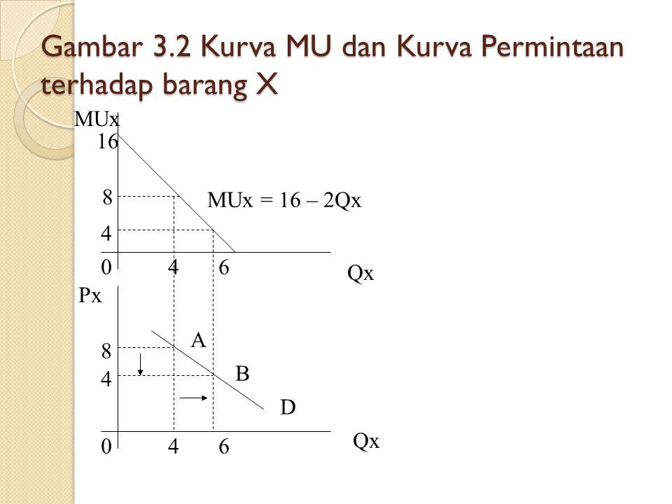 Gambar 3.2 Kurva MU dan Kurva Permintaan terhadap barang X