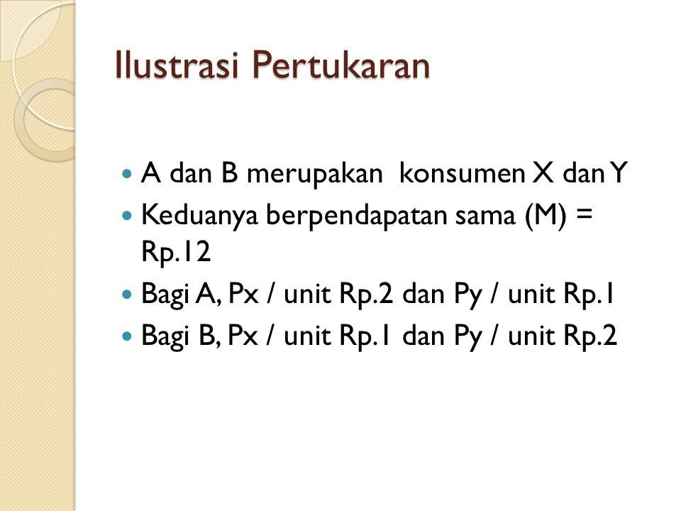 Ilustrasi Pertukaran A dan B merupakan konsumen X dan Y
